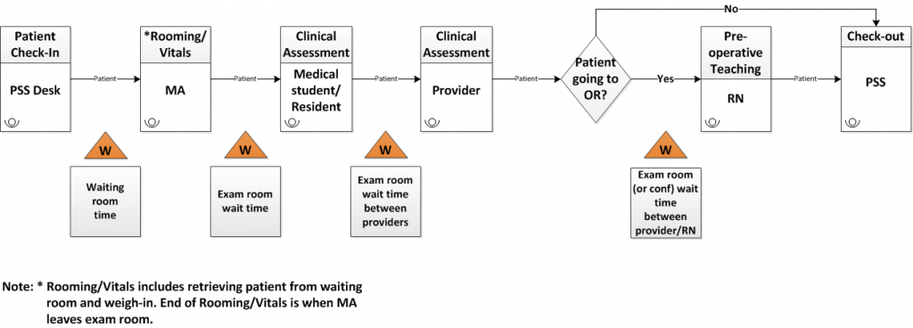 Figure 1: Example of how one clinic is analyzing patient flow in an effort to reduce wait times.
