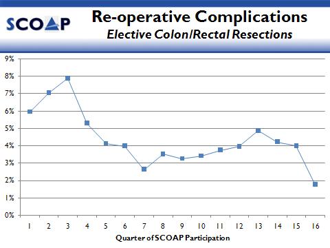 SCOAP_Graph
