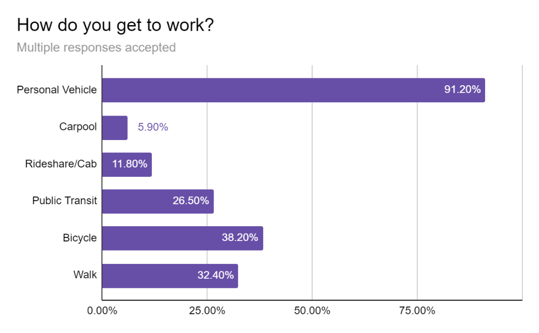 2020-resident-how-do-you-get-to-work-chart-2