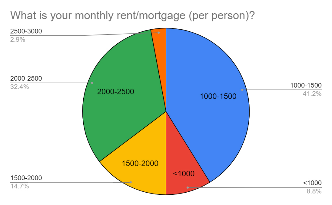 what is your monthly rent or mortgage chart