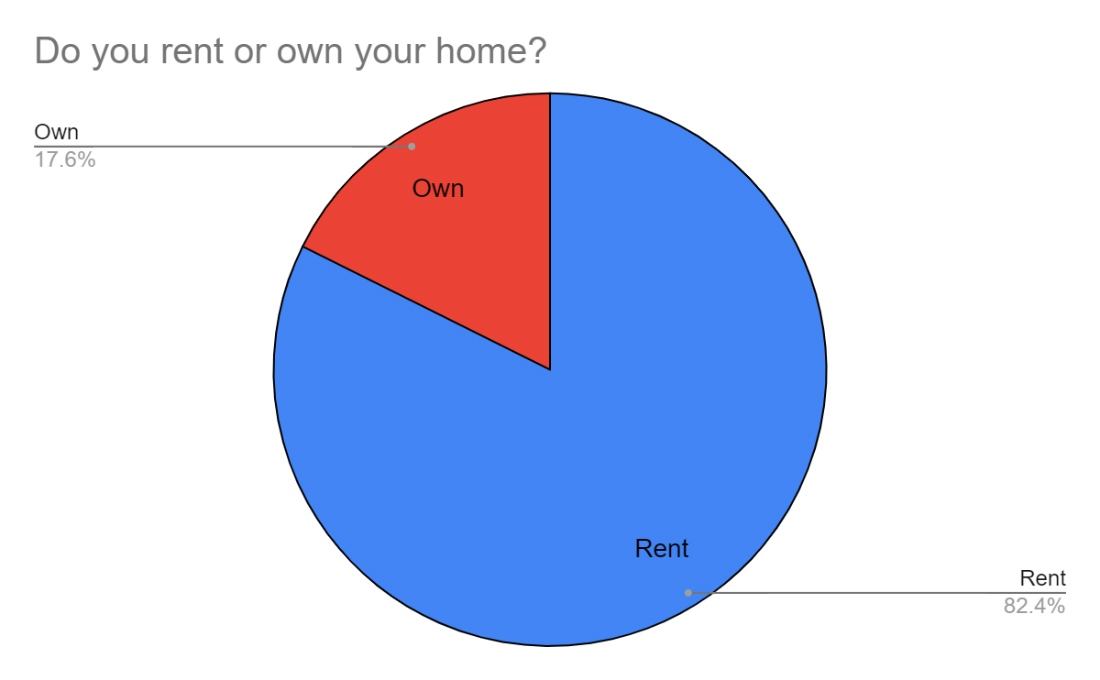 do you rent or own your home chart